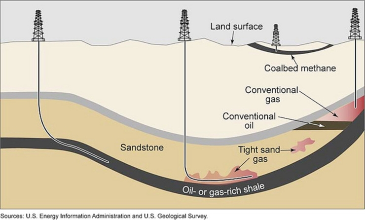 fracking natural gas and fracturing hydraulic Acs position statement (revision 2, january 6, 2016) pdf version hydraulic fracturing, or fracking, is a method of oil and natural gas extraction involving injection.
