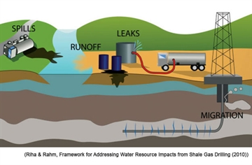 Hydraulic Fracturing - Concerns